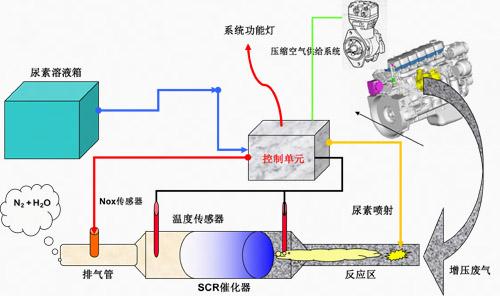 汽车电子 动力系统                    该控制器产品是柴油机排气后